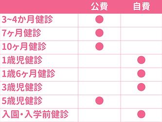武蔵小杉の乳幼児健診表.png