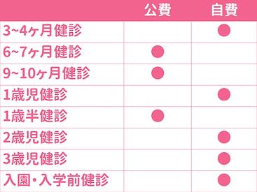 東京都の乳幼児健診表.png