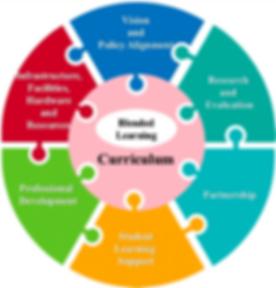 Blended Learning Framework for HEI.png