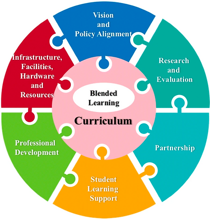 Blended Learning Framework for HEI.png