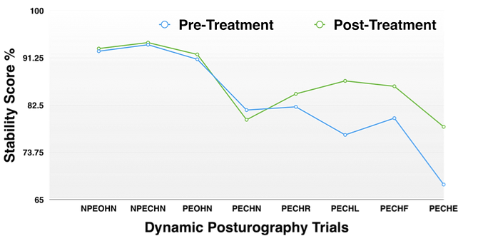 Intensive Neuro-Rehab in PCS graph.png