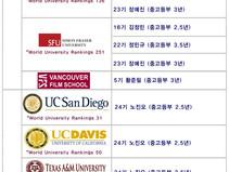 YSI 소식 - YSI Academy 캐나다 고등부 졸업후 북미대학 진학 현황