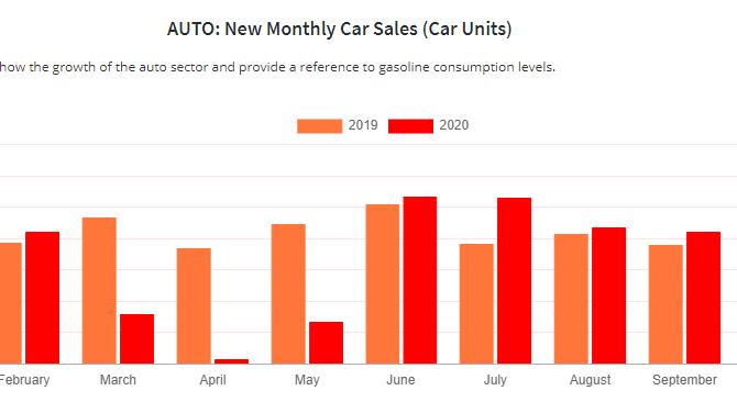 Ventas de auto 14% por debajo del 2019