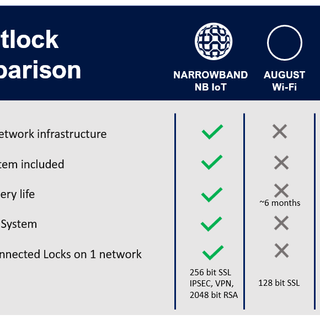 Smartlock comparison table
