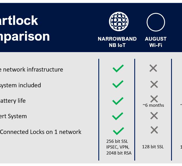 Smartlock comparison table