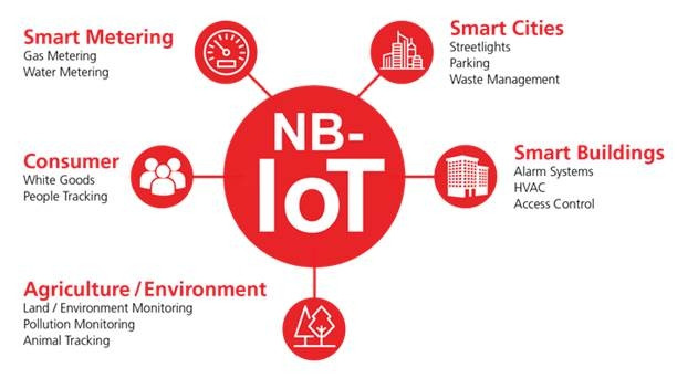 NB IoT applications