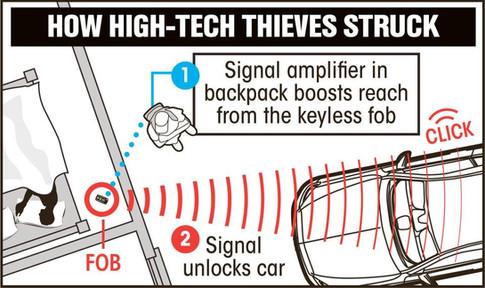 How high tech thieves struck