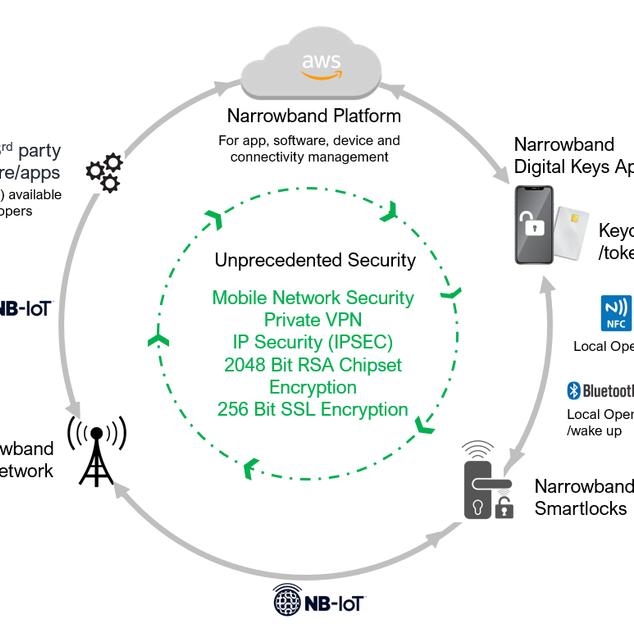 NB IoT has unprecedented security
