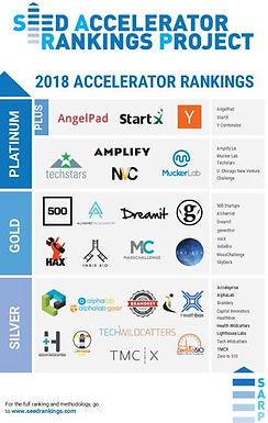 Accelerators Ranked [Seed Accelerator Rankings Project]