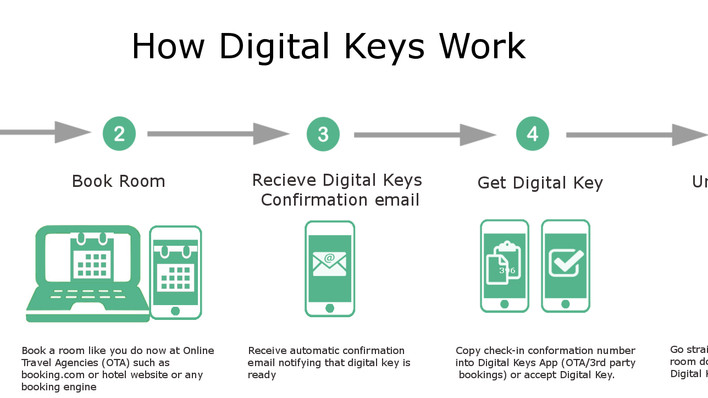 Here's How Digital Keys Works in 5 easy steps