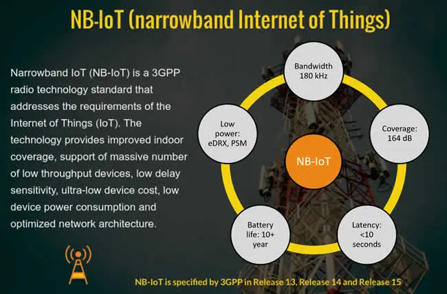 NB IoT - THE COMPLETE GUIDE
