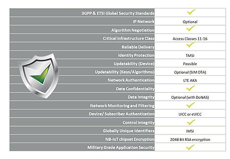 NB IoT Smart Access Securty Overview