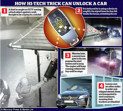 Brazen thieves are caught on CCTV as they use a laptop to hack a set of car keys inside an estate agent's house and open her Mercedes remotely before driving away