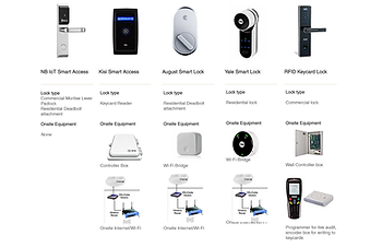 compare access control systems