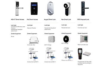 compare access control systems