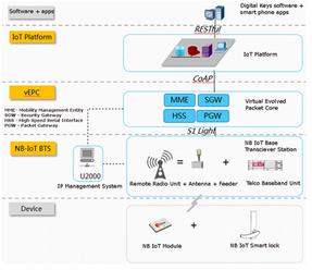 Smart access architecture