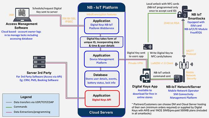 NB-IoT smartlock architecture diagram