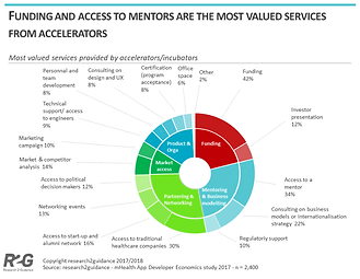 Funding-and-access-to-mentors-are-the-mo