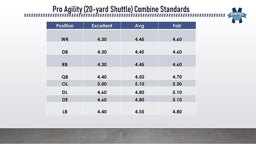 20 yard Shuttle Combine Standards.jpg