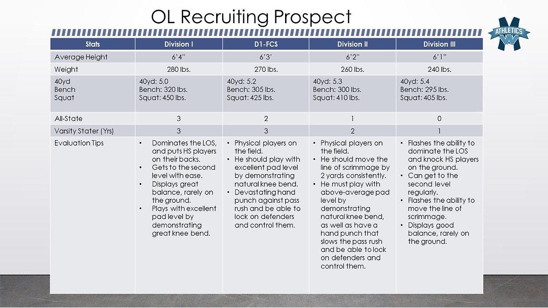 OL Recruit Stats.jpg