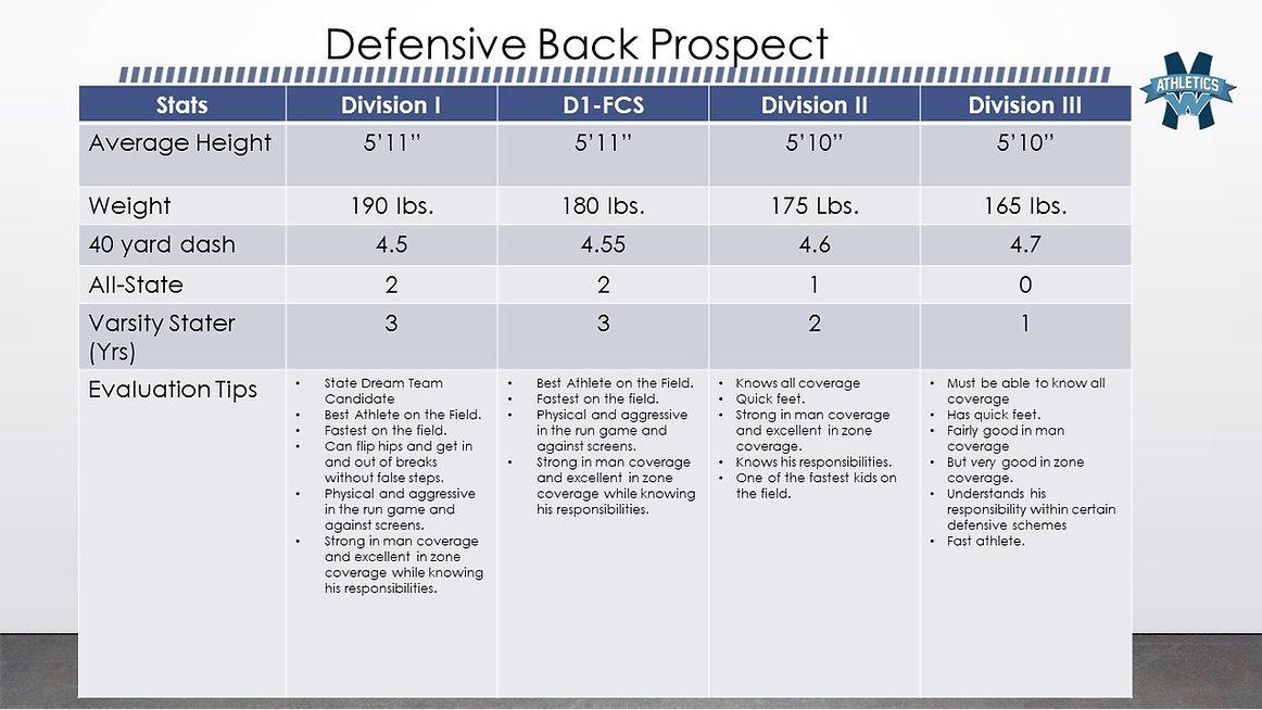 DB Recruit Stats.jpg