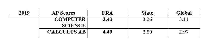 2019 AP Scores.jpg