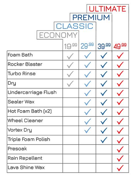 Wash Pass Chart.png