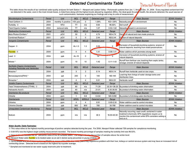 Sample Water Quality Report for Fluoride