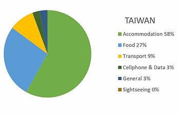 Taiwan Budget Report (31 nights) 2019