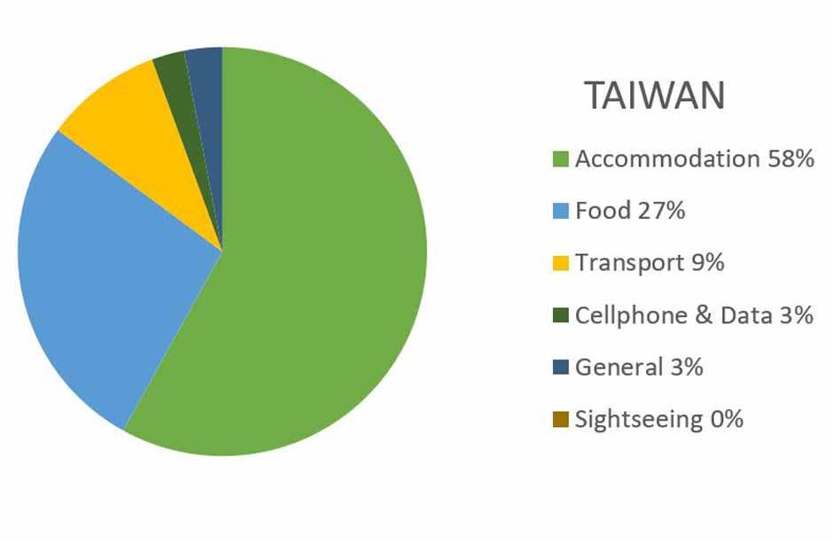 Taiwan Travel Budget