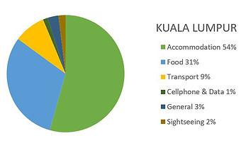 Kuala Lumpur, Malaysia Budget Report (14 nights) 2019