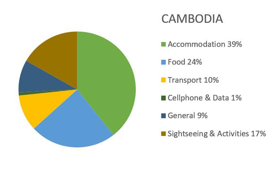 Cambodia Travel Expenses Budget