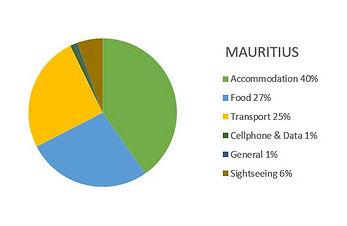Mauritius Budget Report (19 nights) 2017