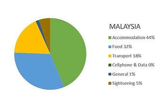 Thailand, Malaysia & Singapore Budget Report (29 nights) 2014