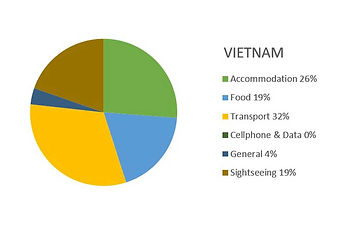 Vietnam  Budget Report (26 nights) 2013