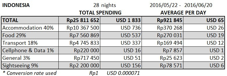 Indonesia Budget Report 2016