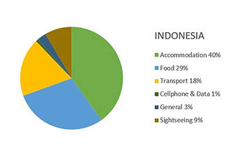 Indonesia Budget Report (28 nights) 2016
