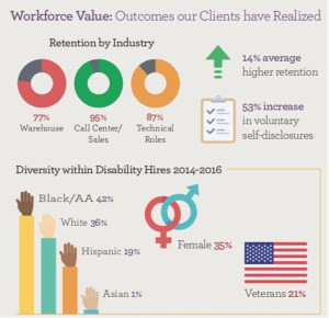 Workforce Value: Outcomes our Clients have Realized