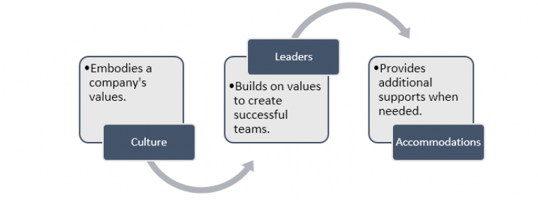 Culter embodies a company's values -> Leaders builds on values to create successful teams -> Accommodations provides additional supports when needed