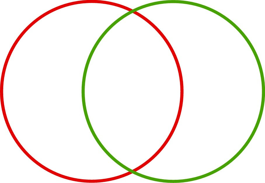 Now and Then Venn2.jpg