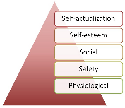 maslow hierarchy of needs.png