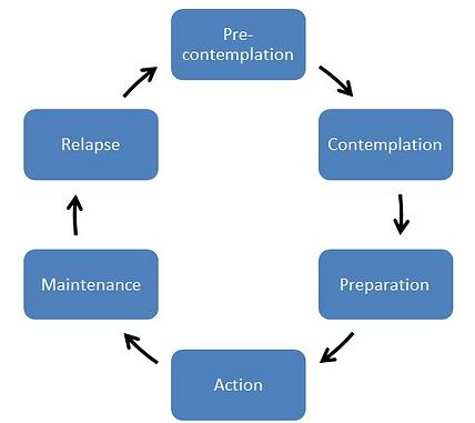 prochaska cycle image.png