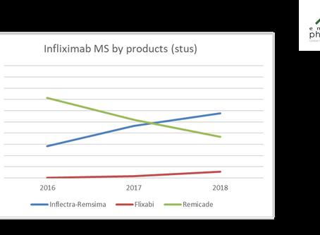 Commercial strategies for biosimilars: Any sense to register several brands?