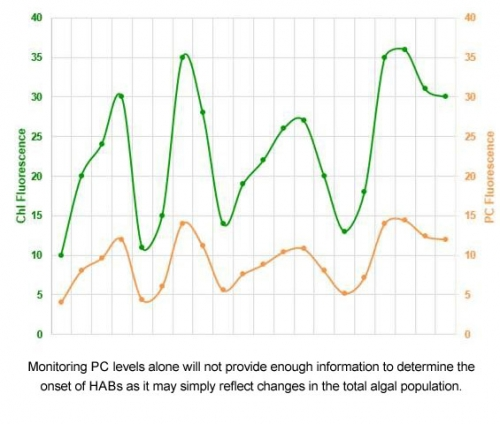 CyanoFluor Graph1