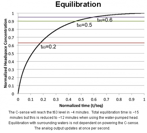 Equilibration Graph