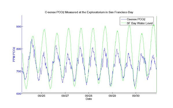 pco2 data