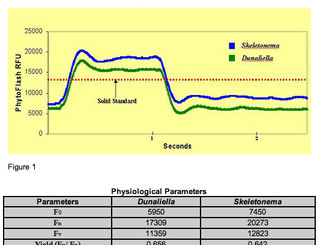 Performance Data and In Situ Experimentation with the PhytoFlash a Submersible Active Fluorometer
