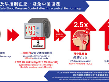 及早控制血壓,避免中風復發