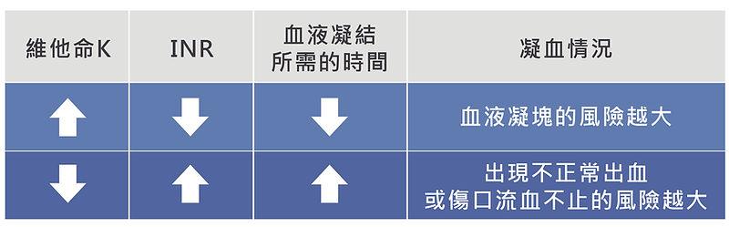 hku-stroke-diet-tips-Warfarin-INR-table.
