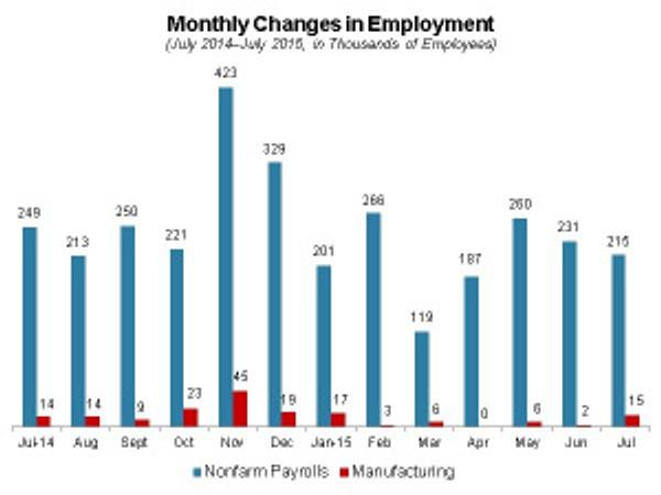 08-10-15-NAM chart